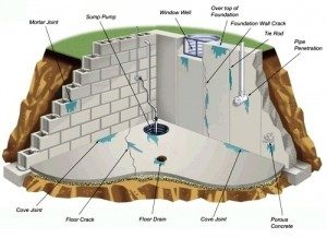 How French Drains Keep Your Staten Island Basement Dry